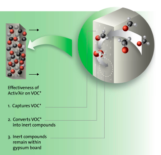 How does Activ'Air work?