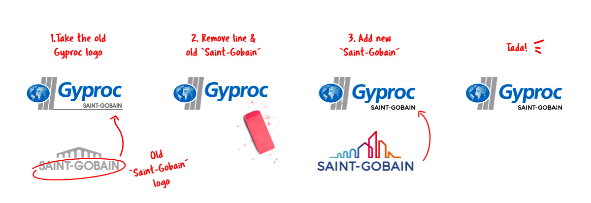 How the new Gyproc logo came about
