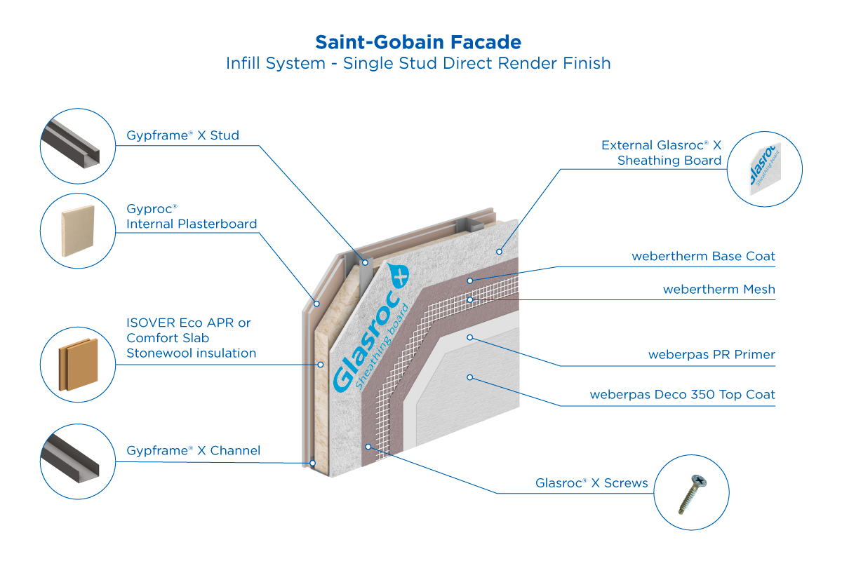 SGFS Infill Direct Render System