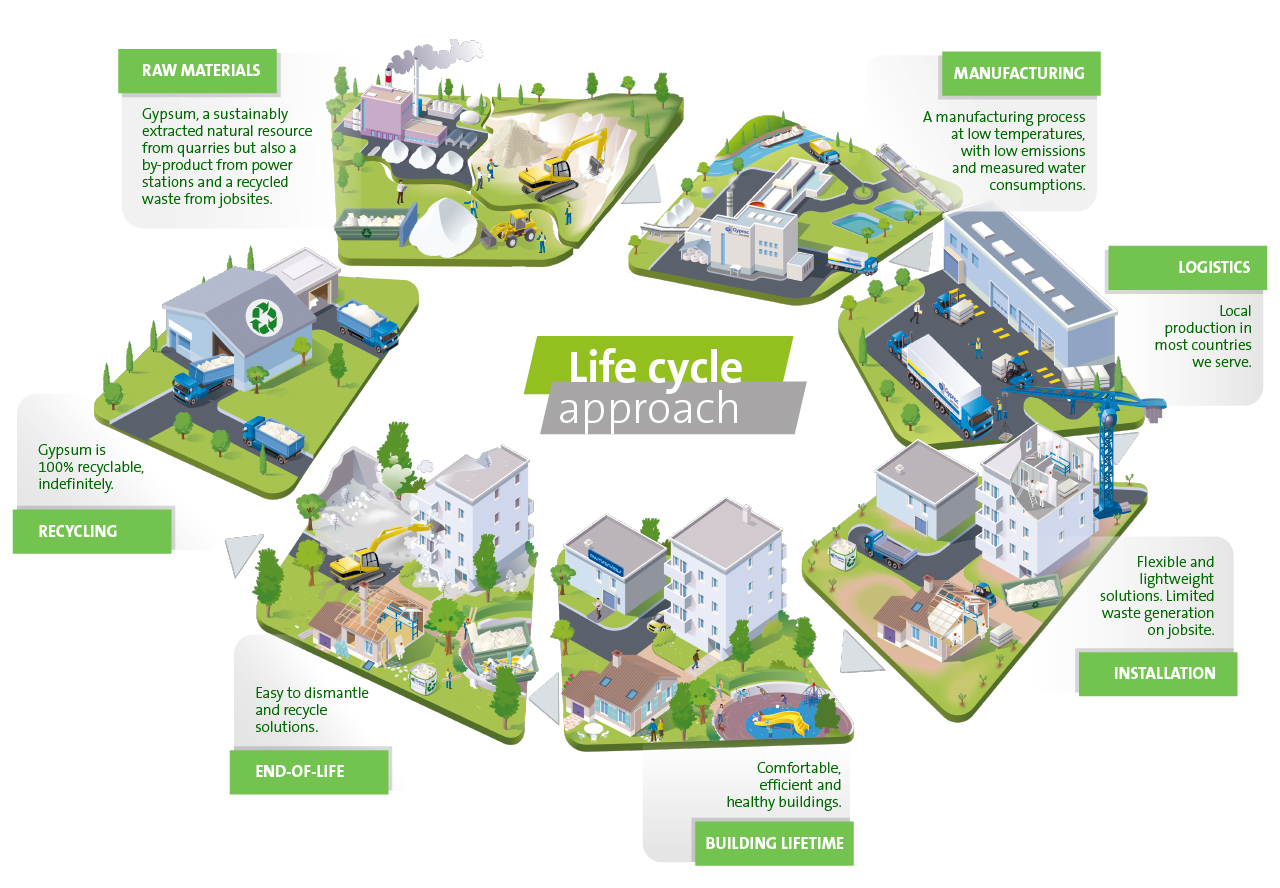 Life Cycle Approach - Sustainable Solutions by Gyproc